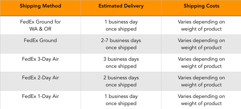 FedEx Shipping Speeds