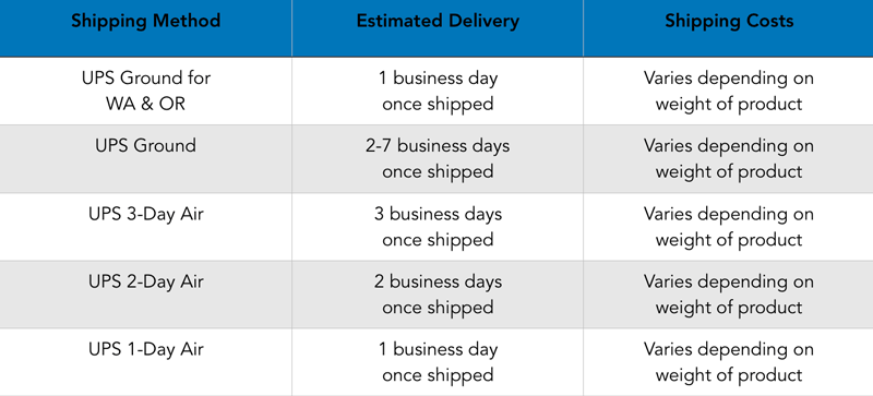 UPS Shipping Speeds